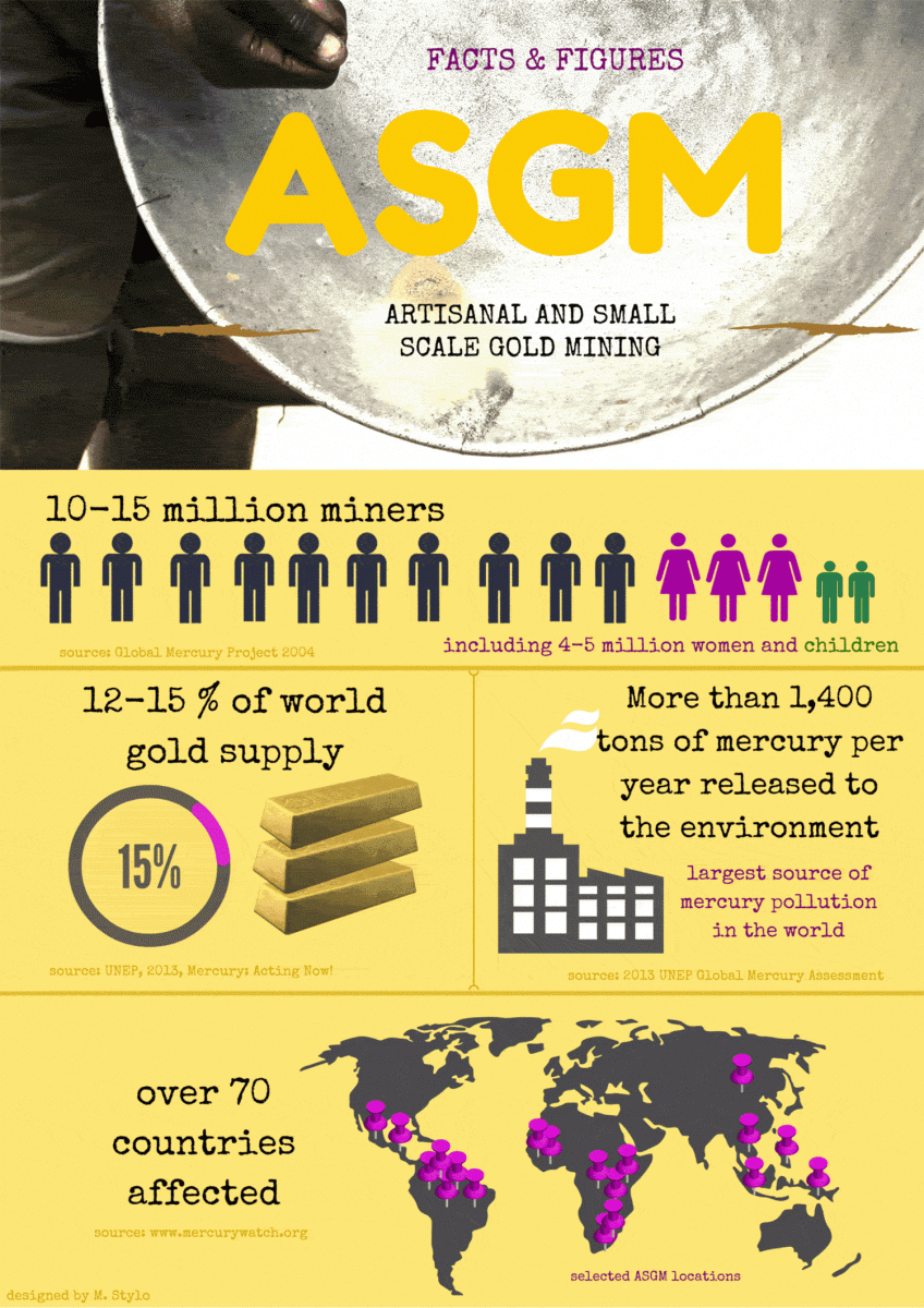 An infographic of facts and figures about gold mining.
