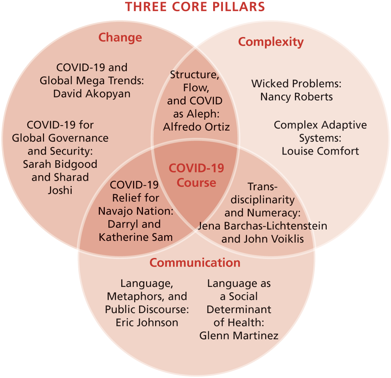 "Venn Diagram titled ""Three Core Pillars."""