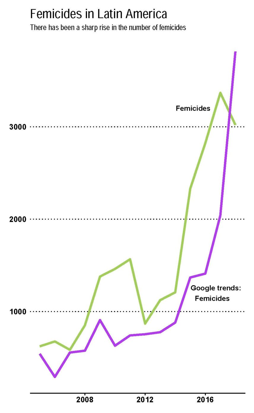 Line graph showing a correlation between femicides
